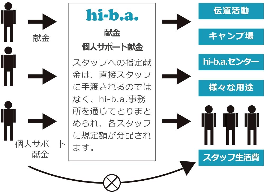 スタッフへの指定献金は、直接スタッフに手渡されるのではなく、hi-b.a.事務所を通じてとりまとめられ、各スタッフに規定額が分配されます。